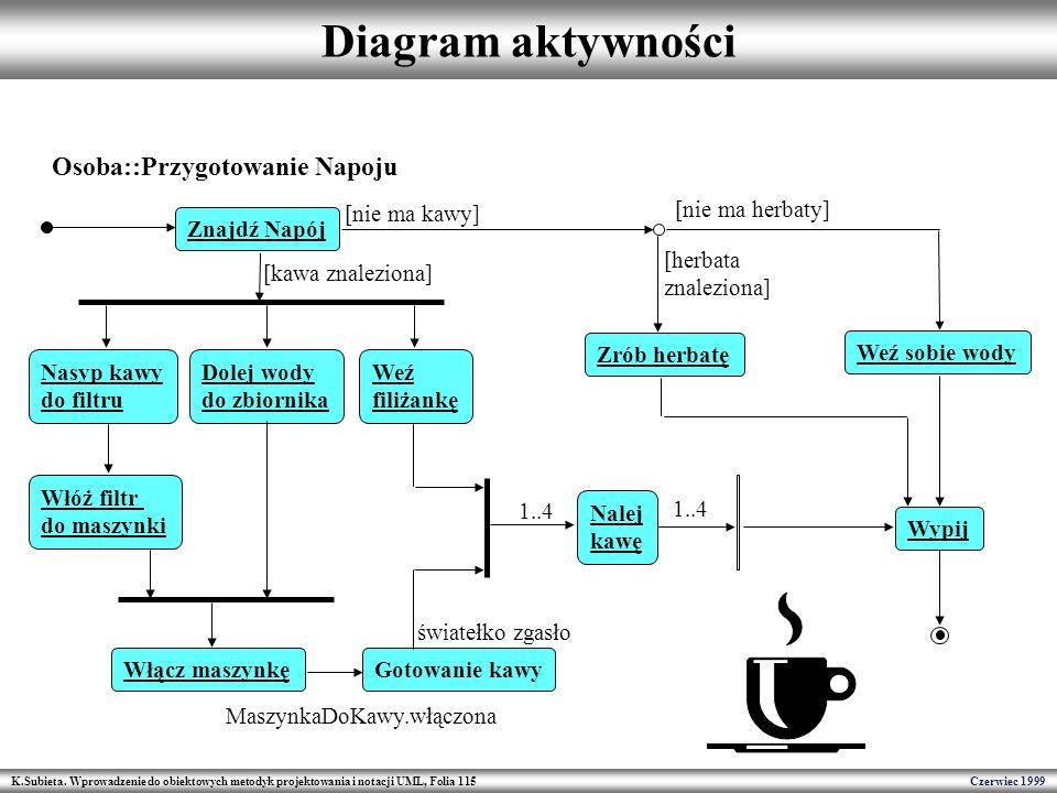 Diagram aktywności Osoba::Przygotowanie Napoju [nie ma kawy]